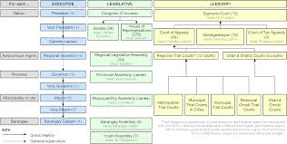 Philippines Government Chain of Command