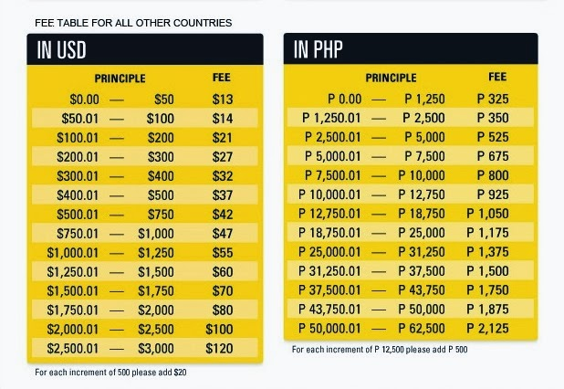 Paying forex fee via western union online