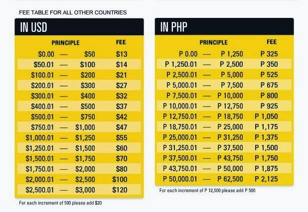 In Case You Didn T Know It There Are Many Filipinos Receiving Money Transfer From The U S Or Ireland Via Western Union Today As Online Publishers Of